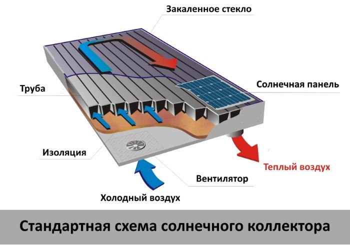 устройство солнечного коллектора отопления