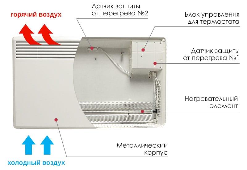 Принцип действия электрического конвектора