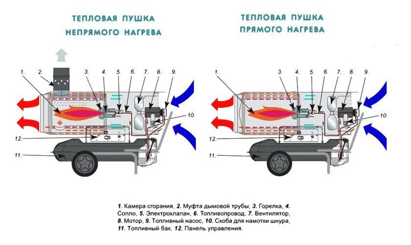 Устройство и принцип работы газовой тепловой пушки для отопления гаража
