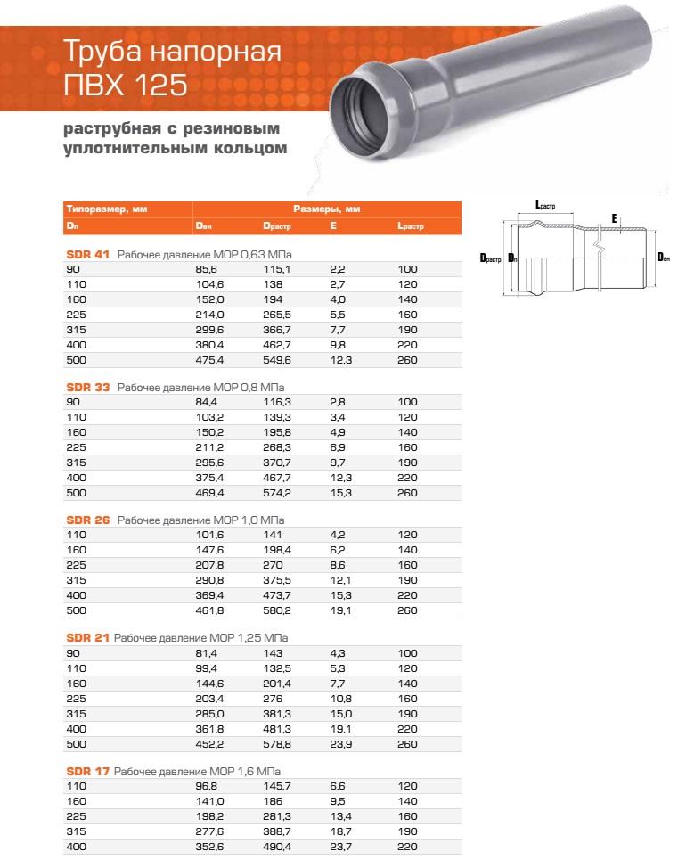 Технические характеристики канализационных труб ПВХ