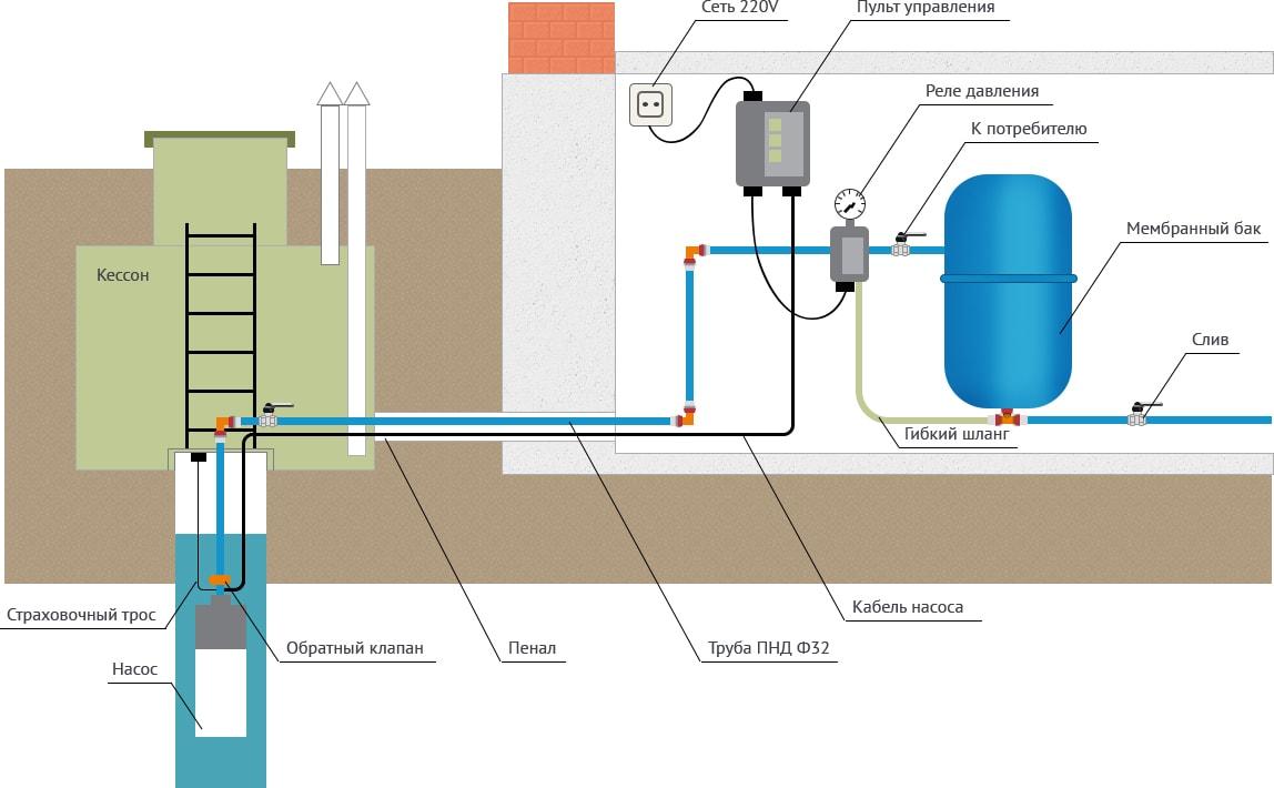Порядок подключения к скважине наружного водопровода