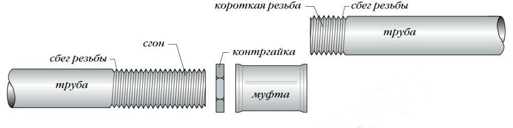 Резьбовое соединения водогазопроводной трубы