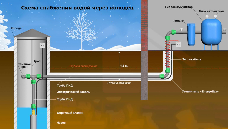 Схема построения водопровода