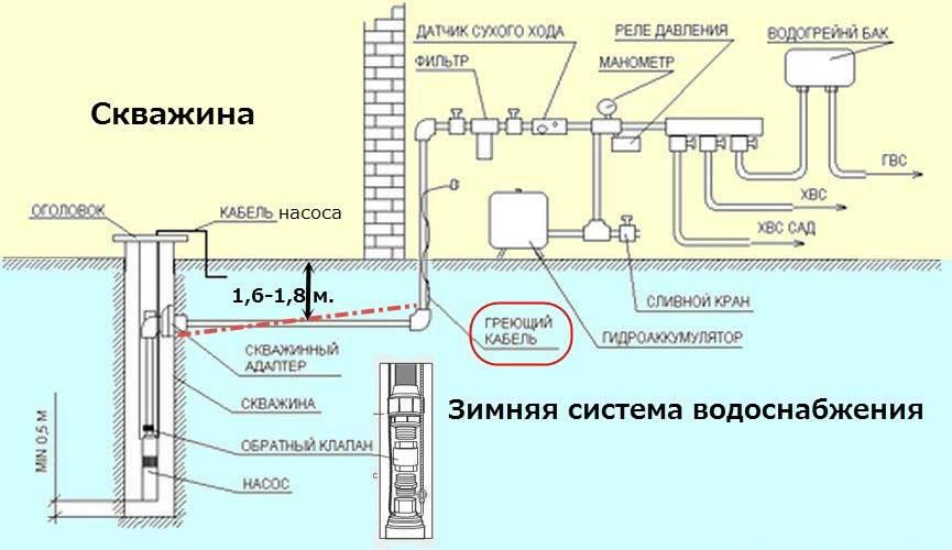 Схема водоснабжения частного дома или квартиры