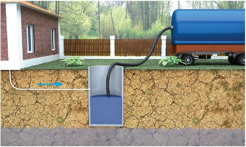 Способы откачки канализации